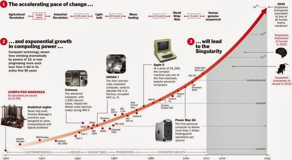 progreso exponencial Ray Kurzweil