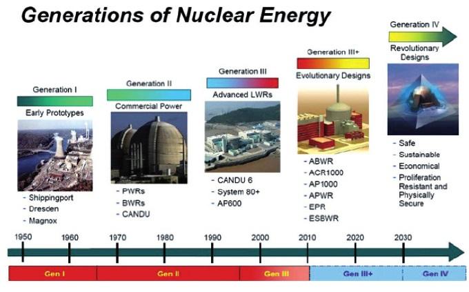 reactores fisión