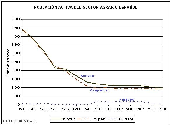 Poblacion-activa