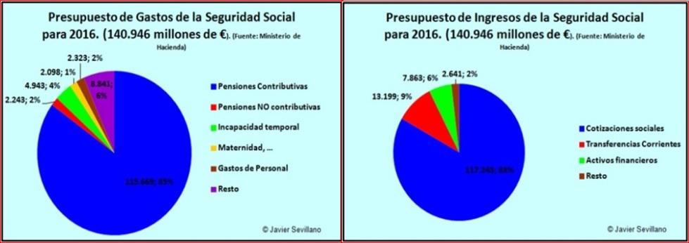 Presupuesto-Seguridad-Social