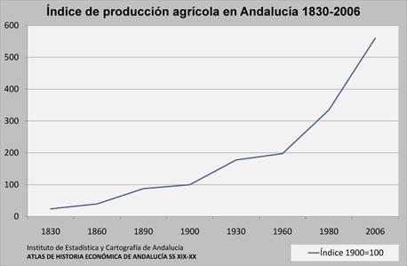 indice-productividad-agricola