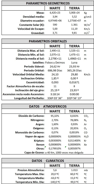 Datos Marte-Tierra