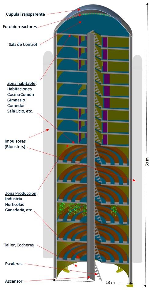Modelo Nave-Habitat
