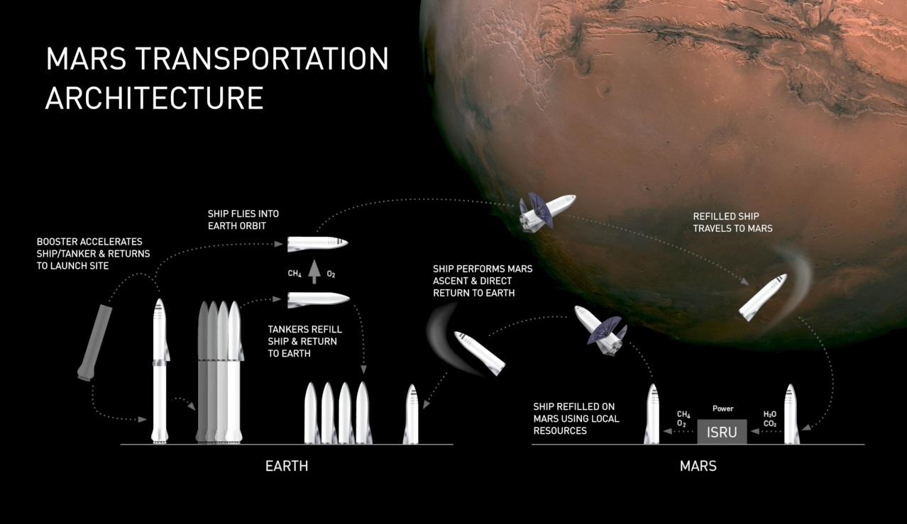 Propuesta SpaceX